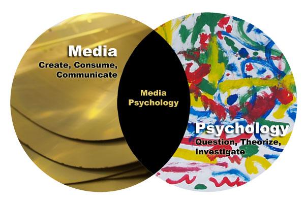 Venn Diagram of Media Psychology